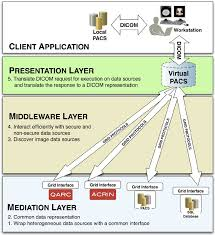 Presentation Layer Design The Layered Design Of The Virtualpacs And The Functions Of
