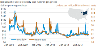 Electricity In The Mid Atlantic Region Is Predominantly