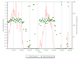 Wind Direction Chart Herculaneum 48 Hour Chart Last 48 Hours