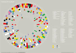 European Color Chart Color Donut Chart Colours For Success Warnings Errors