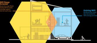 ex3700 wifi range extenders networking home netgear two wifi modes