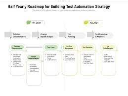 building test automation strategy