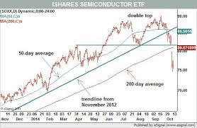 Top Charts November 2012 Charts Say Chip Stocks Have A Tough Road Ahead Barrons