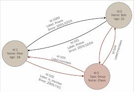 Graph Databases Graph Databases Aws Certified Developer Associate Guide