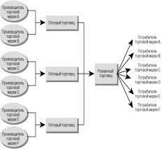 Курсовая работа Функции цели задачи розничной торговли На рис 2 показана роль розничного предприятия в процессе сортировки