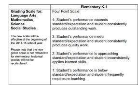 Grading Chart For Elementary School Grading Scale Ms Blackwells 1st Grade Class