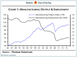 Manufacturing Output China Isnt The Only Reason Americans Are Losing