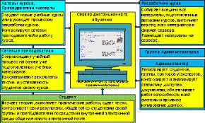 Дипломная работа Исследование возможностей преподавателя в  Рисунок 1 1 Схема взаимодействия пользователей сервера дистанционного обучения