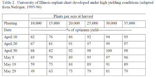 Corn Replant Tips Agronomic Crops Network