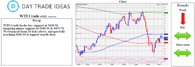 Nymex Wti Crude Oil Key Resistance At 5630 40 Investing Com