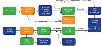 Website Design Workflow Chart Delaware Web Designers Team Logic Help System