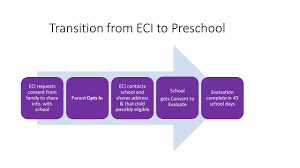 Early Childhood Education Terminology Chart Transition To Preschool From Eci Texas Project First