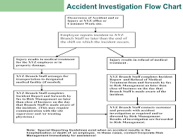 Incident Investigation Flow Chart Template Americans With Disabilities Act Compliance Accommodations