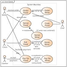 Er Diagram For Payroll System Use Case Diagram The