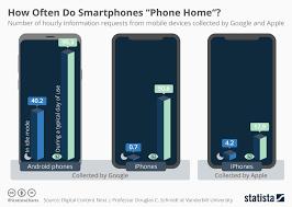 Google Charts Mobile