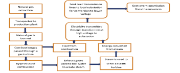 Simple Flow Chart For Conversion Of Gas To Energy Adapted