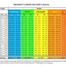 New Normal Bmi Chart Konoplja Co