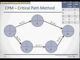 What Is Pert Cpm Chart Pert Chart And Cpm Tutorial With Example Part 2