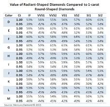 The Diamond Destined For Radiance News From All Diamond