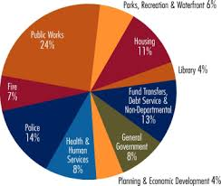 Federal Budget Pie Chart 2009 2008 Annual Report Budget Expenditure Chart City Of