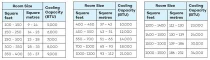 Window Ac Btu Room Size Rassa Info
