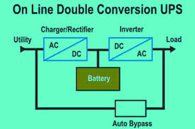 logic diagram online the wiring diagram types of uninterruptible power supply devices working wiring diagram