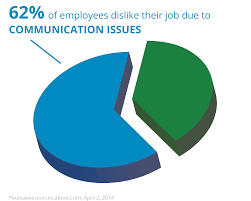why lack of communication has become the number one reason people quit why lack of communication has become the number one reason people quit
