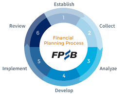 Process Steps Financial Planning Process Fpsb