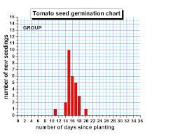 Tomato Seed Growth Chart Collecting And Recording Your Data Tomatosphere First