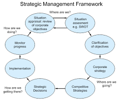 strategic planning frameworks strategic management process strategic management insight