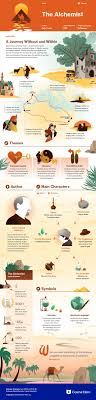 the best alchemist summary ideas the alchemist  the alchemist infographic