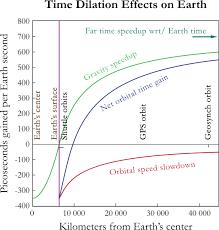 La dilatación temporal (II): la fuerza de la gravedad   Crononautas