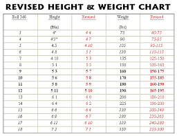 78 Bright Chart Of Height Weight Age Wise