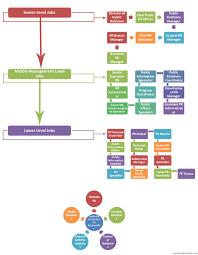 Tneb Designation Hierarchy Pr Jobs Hierarchy Chart Hierarchy Structure Com
