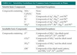 Solubility Chart For Ionic Compounds Solubility Guidelines Chemistry Classroom Chemistry