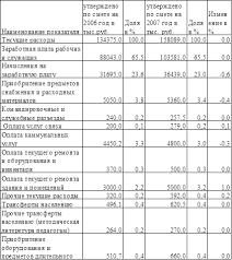 Курсовая работа Анализ фонда заработной платы ru Введение