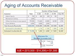 Aged Accounts Receivable Receivables Bad Debt Expense And Interest Revenue Ppt Download