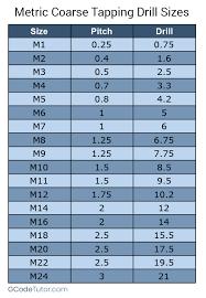 Thread Drill Chart Tap Drill Charts
