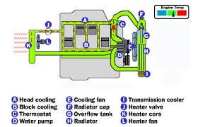 2005 infiniti fx35 fuse box wiring diagram for car engine 1987 corolla fx fuse box furthermore infiniti g35 2004 engine diagram also 2013 infiniti g37 fuse