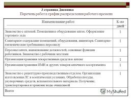 Презентация на тему Учебно ознакомительная практика по  4 Перечень