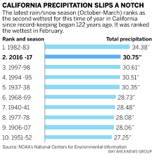 California Annual Rainfall Chart California Rain This Rain Season Now Ranks Second All Time