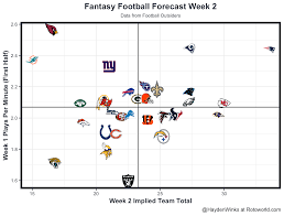 Buffalo Bills Depth Chart Rotoworld Fantasy Forecast Week 2 Fantasy Football Forecast Fantasy