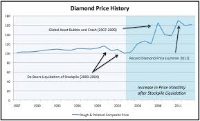 Diamond Price Chart Over Time Diamond Rate Chart Caralibro Ga