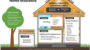 That's because things depreciate, or lose value, over time. Home Insurance Personal Property Replacement Cost Property Walls