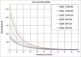 Sae Oil Viscosity Temperature Chart What Is 10w30 Quora