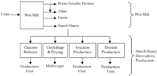 Catering Process Flow Chart Process Flow Diagram For A Typical Corn Processing Industry