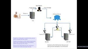 An Ii B B Automate Build Configure Deploy Iib Applications Part 1 Youtube