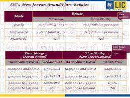 Lic New Jeevan Anand 815 Premium Chart Lic New Jeevan Anand Plan No 815 Investinsure Financial