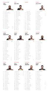 UFC rankings update: Volkanovski up to #1 FW; Aldo down to #3 FW;  Shevchenko to #14 P4P; Andrade to #15 P4P; Makhachev to #13 LW; Aldana to  #9 WBW; Silva out of