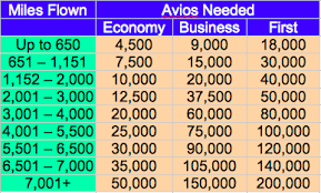 Avios Chart 2018 Avios Devaluation Happens Monday April 27 At 7 Pm Et Milevalue